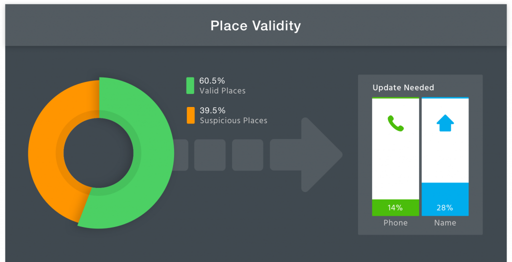data accuracy: place validity