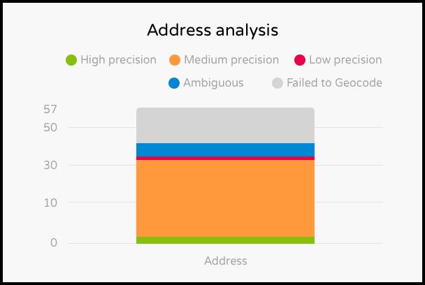 sales acceleration: address analysis