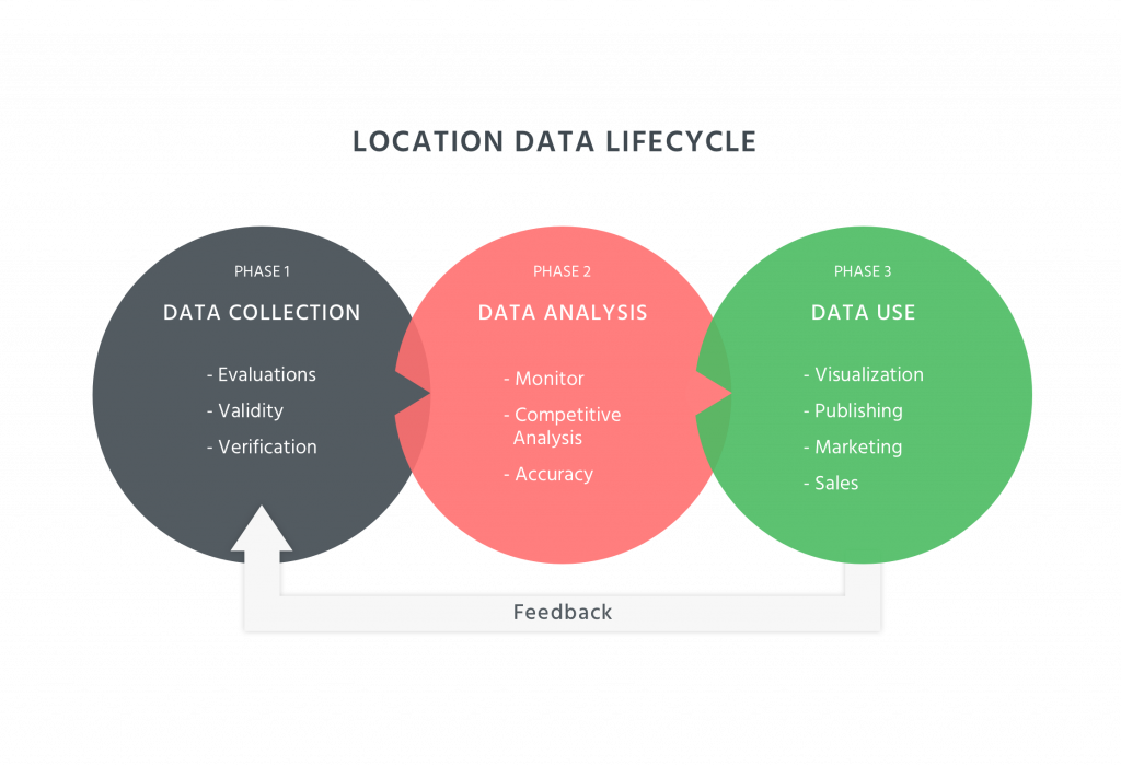 Location Data Lifecycle